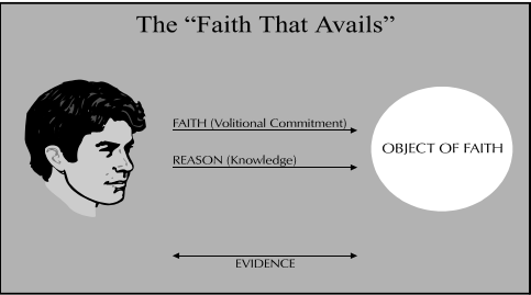 Faith that avails.png